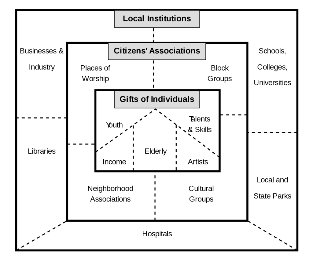 Graphic of an Asset Based Community Development map, which can be used to identify strengths of Individuals, Associations, and Local Institutions.